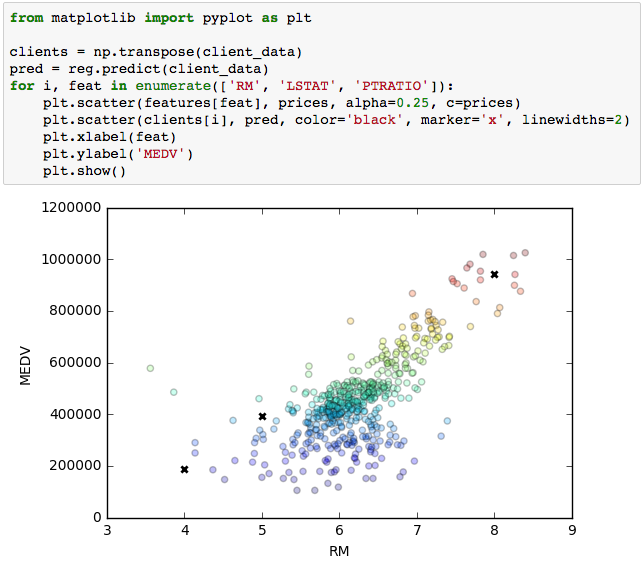 Highlighting specific data points in a scatter plot